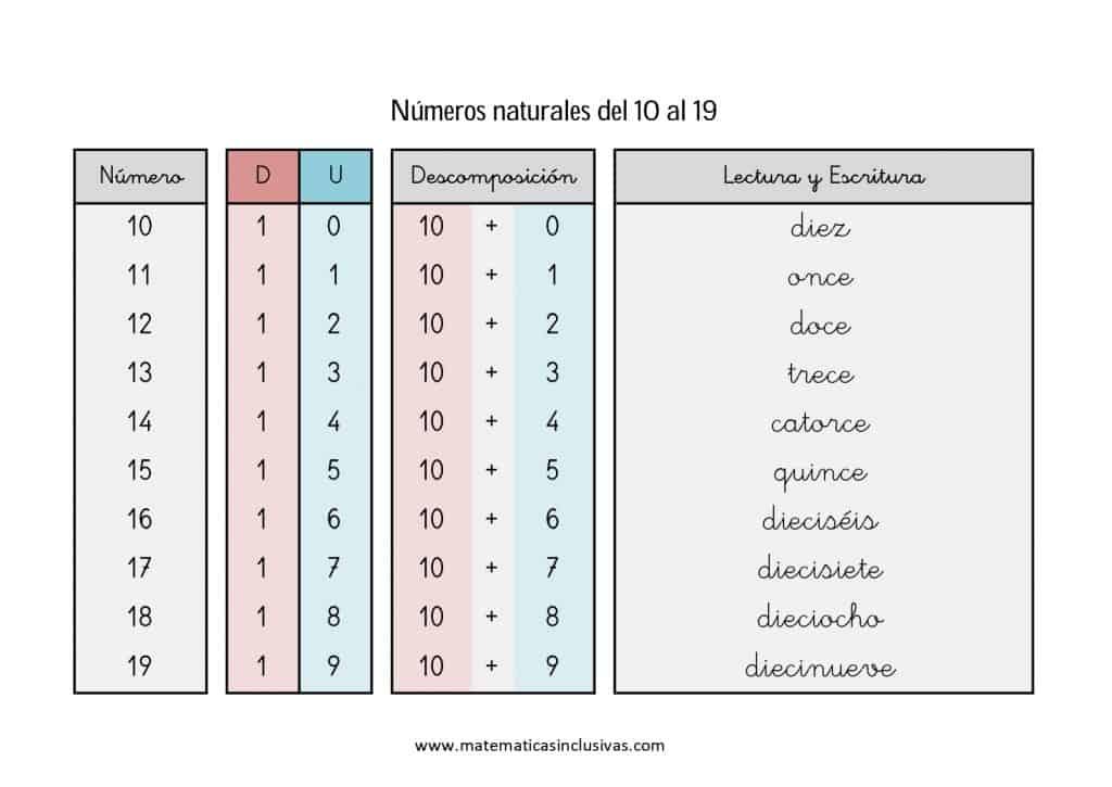 numeros cardinales en letra de 10 a 19