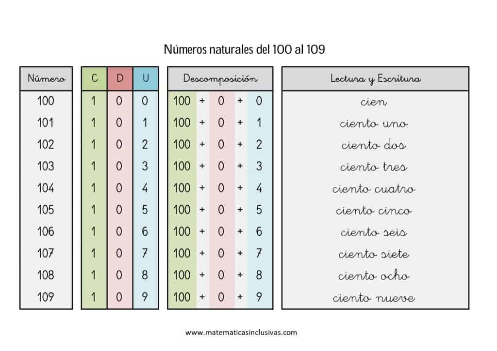 numeros cardinales en letra de 100 a 109