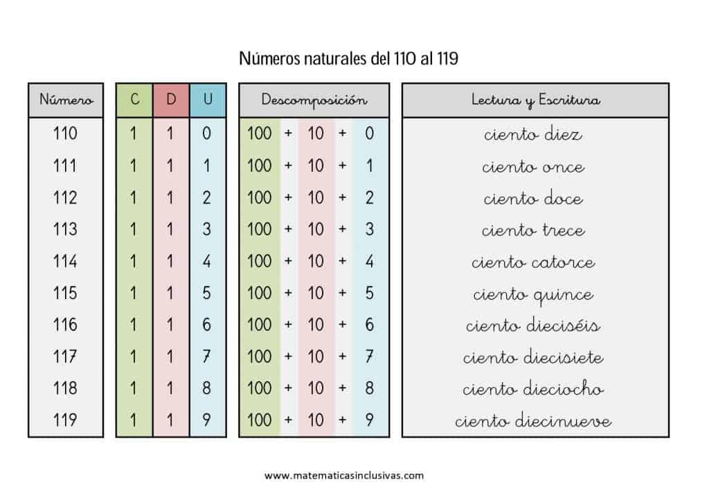 numeros cardinales en letra de 110 a 119