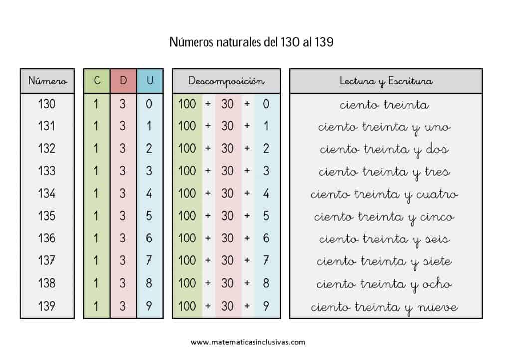 numeros cardinales en letra de 130 a 139