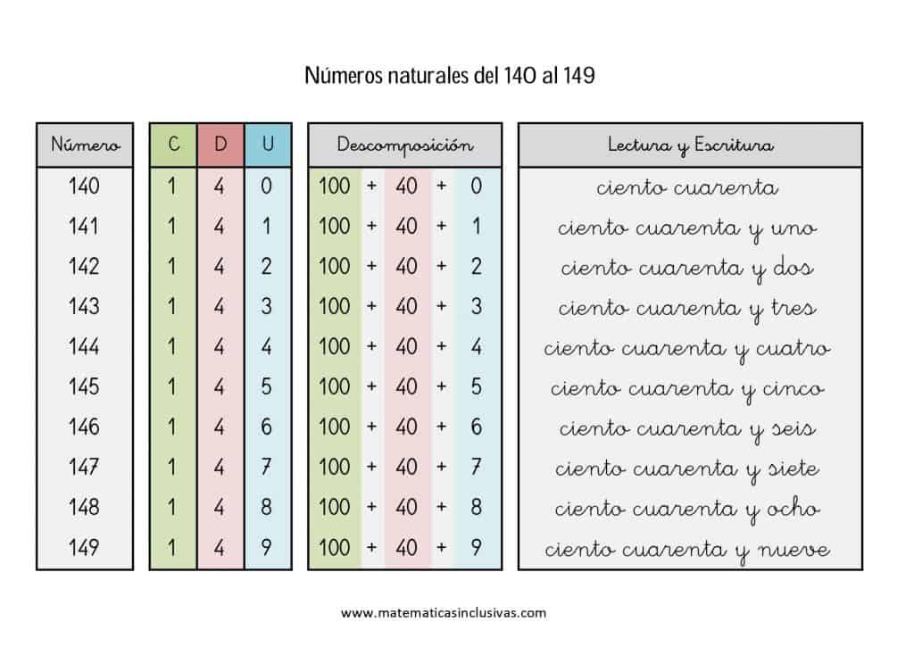 numeros cardinales en letra de 140 a 149