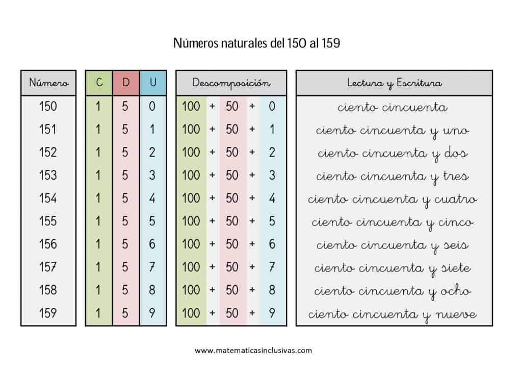 numeros cardinales en letra de 150 a 159