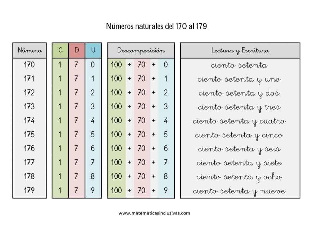 numeros cardinales en letra de 170 a 179