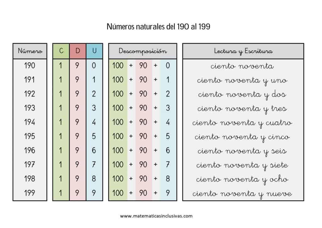 numeros cardinales en letra de 190 a 199