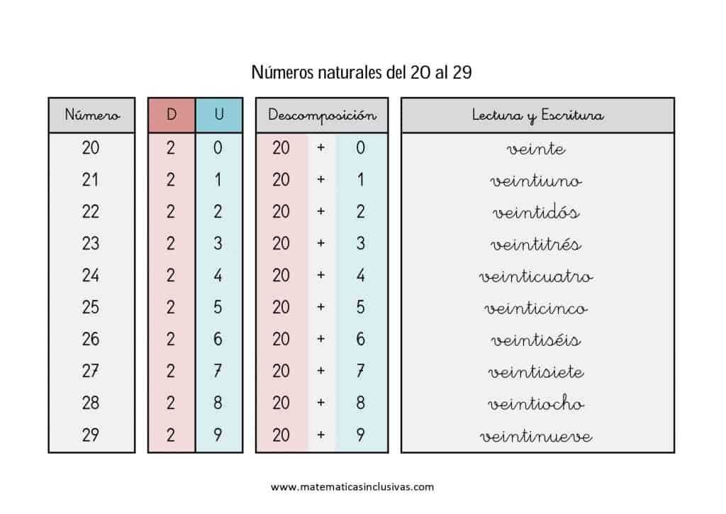 numeros cardinales en letra de 20 a 29