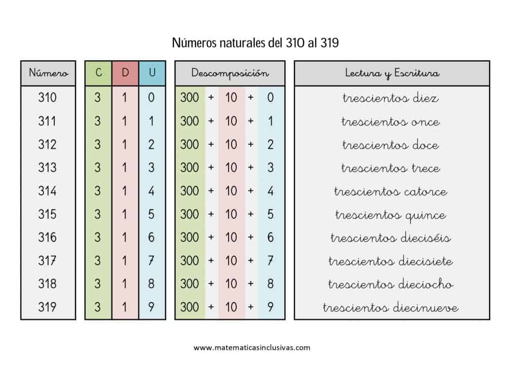 numeros cardinales en letra de 310 a 319