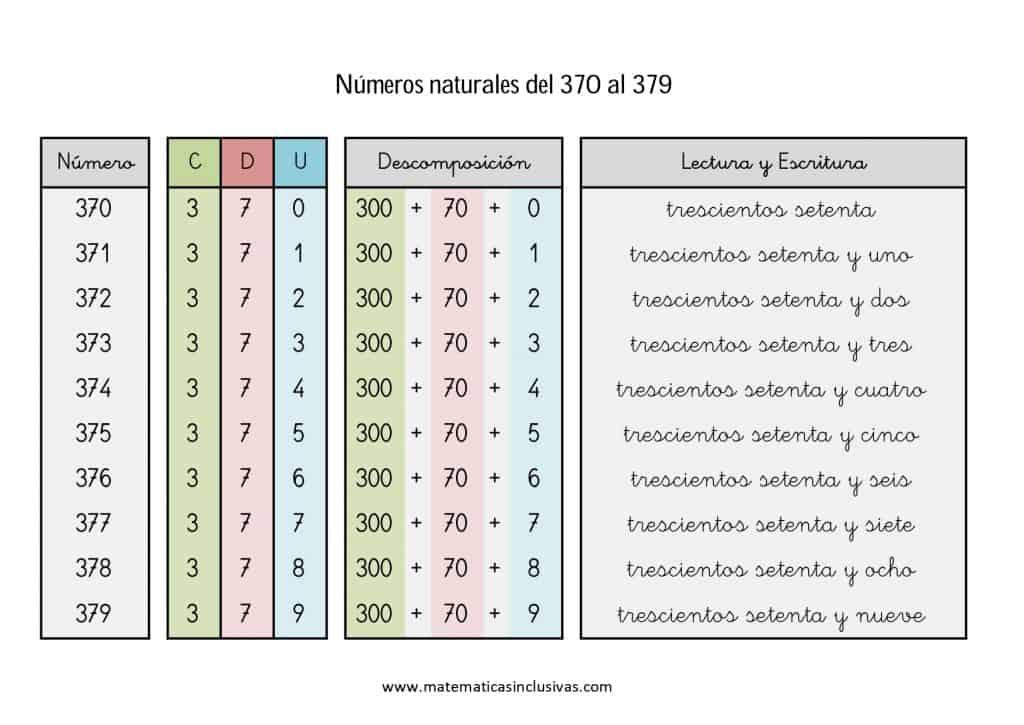 numeros cardinales en letra de 370 a 379