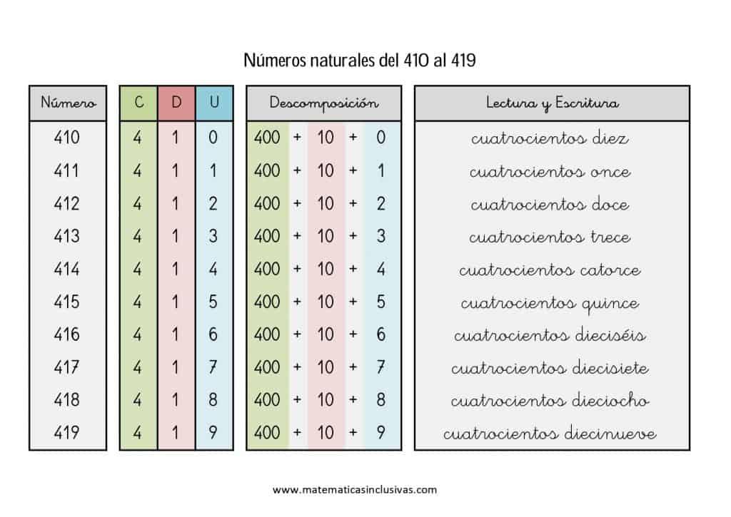 numeros cardinales en letra de 410 a 419