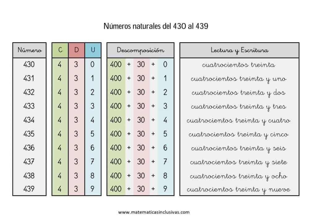 numeros cardinales en letra de 430 a 439