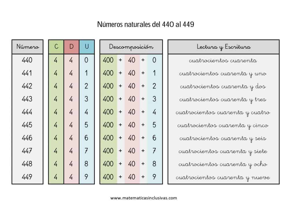 numeros cardinales en letra de 440 a 449