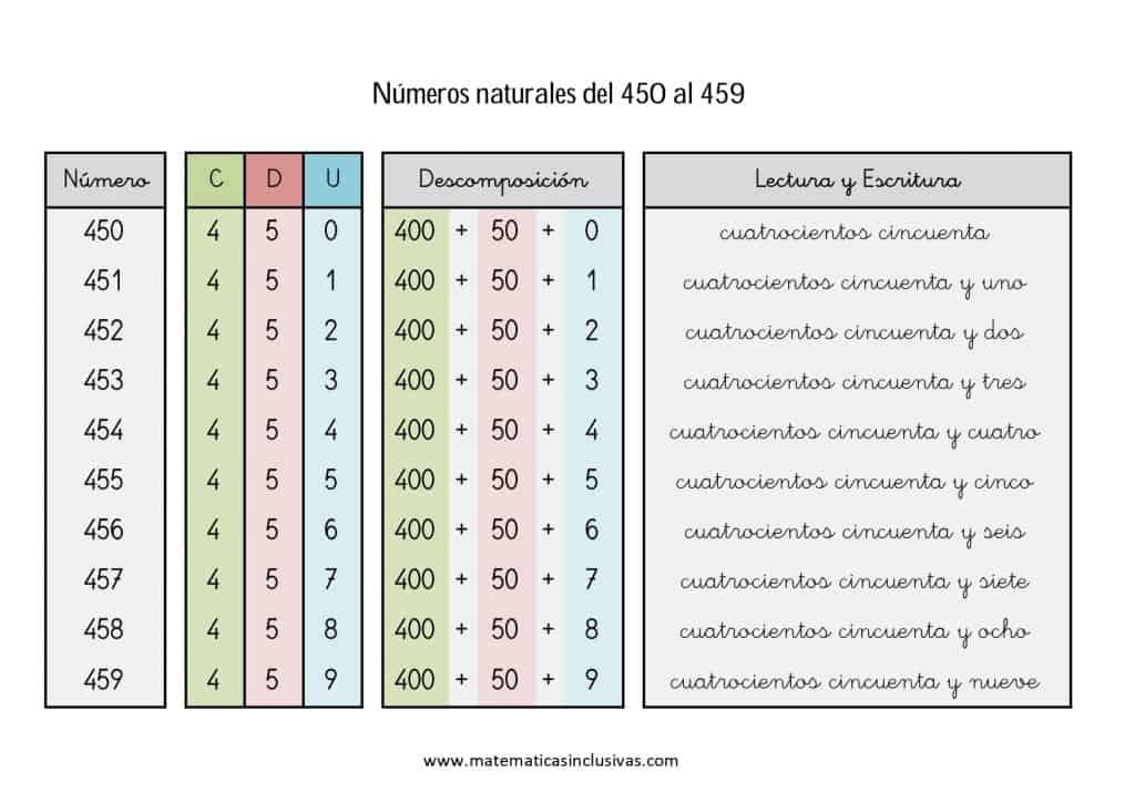 numeros cardinales en letra de 450 a 459