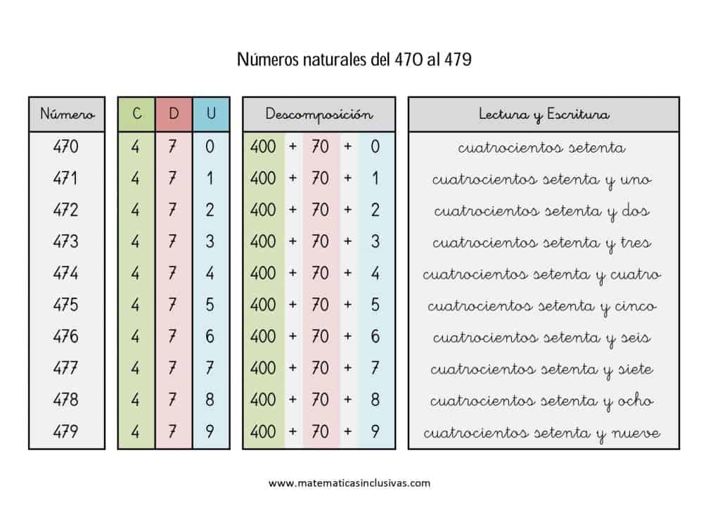 numeros cardinales en letra de 470 a 479