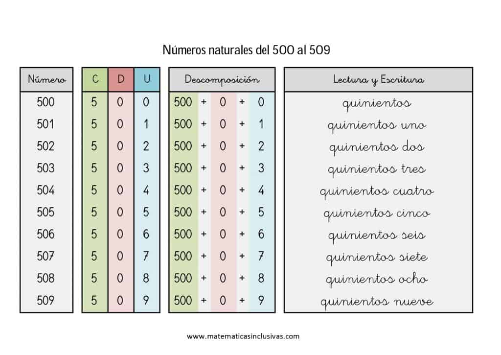 numeros cardinales en letra de 500 a 509