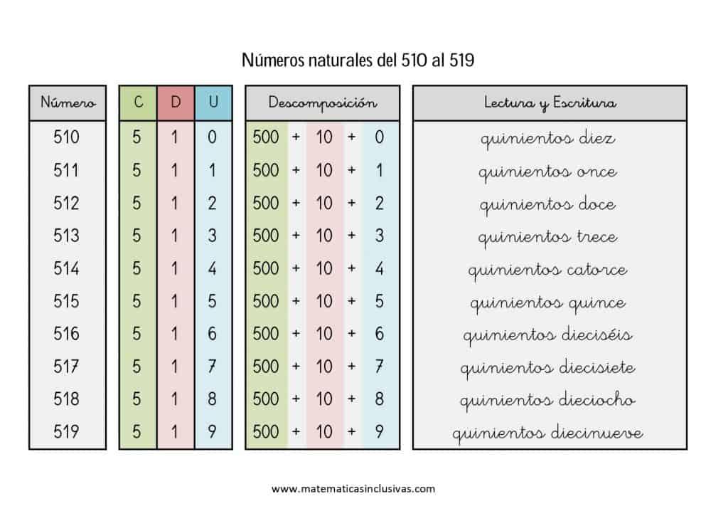 numeros cardinales en letra de 510 a 519