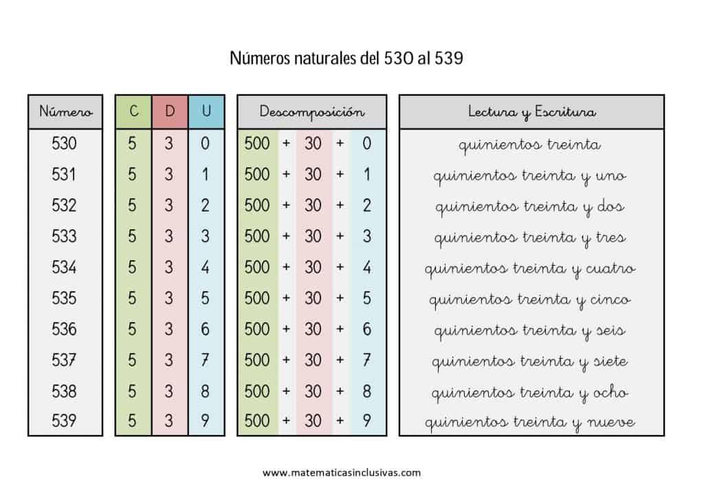 numeros cardinales en letra de 530 a 539
