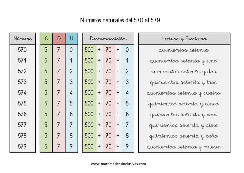 numeros cardinales en letra de 570 a 579