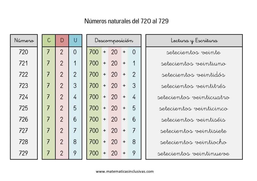 numeros cardinales en letra de 720 a 729