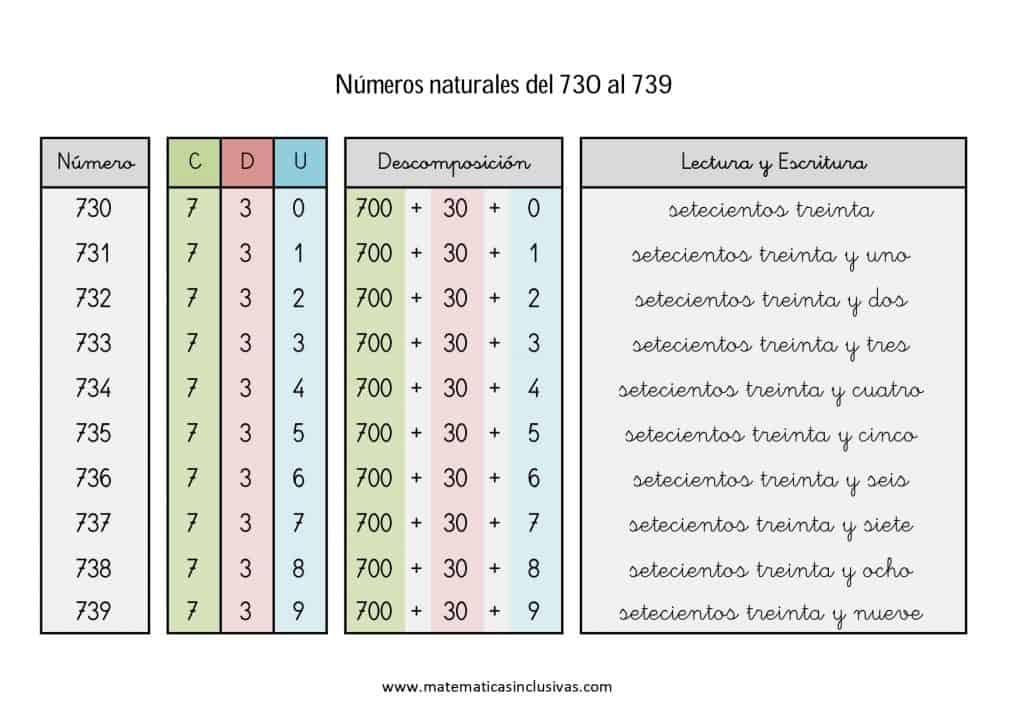 numeros cardinales en letra de 730 a 739