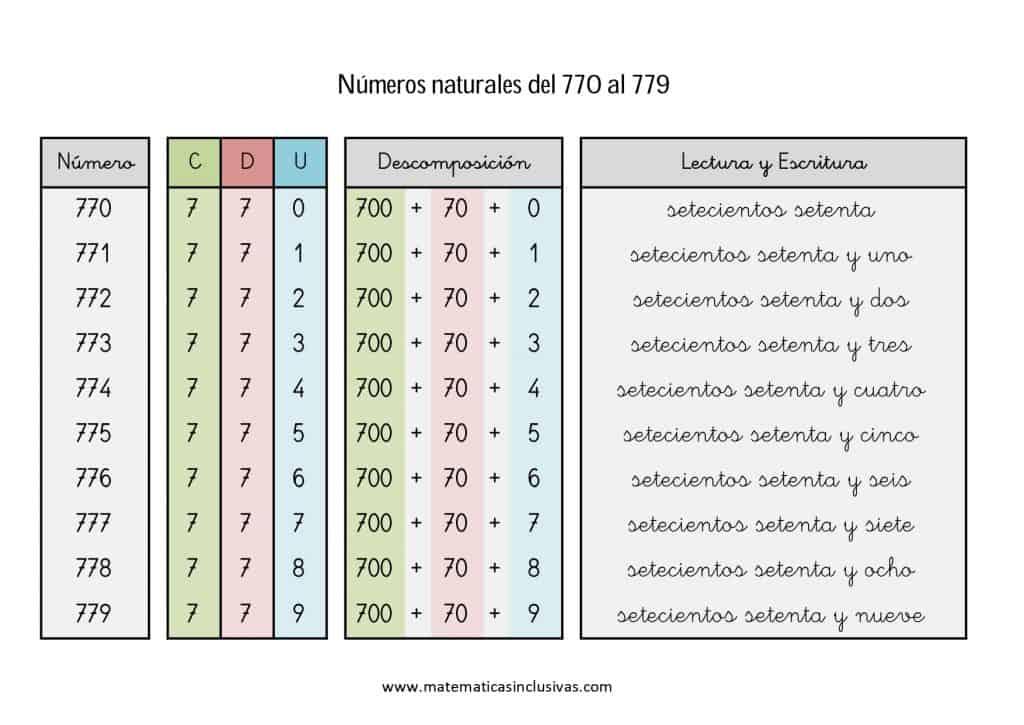numeros cardinales en letra de 770 a 779