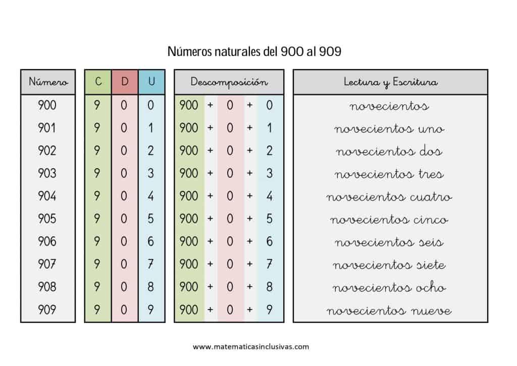 numeros cardinales en letra de 900 a 909