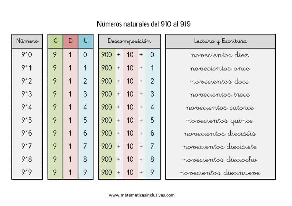 numeros cardinales en letra de 910 a 919