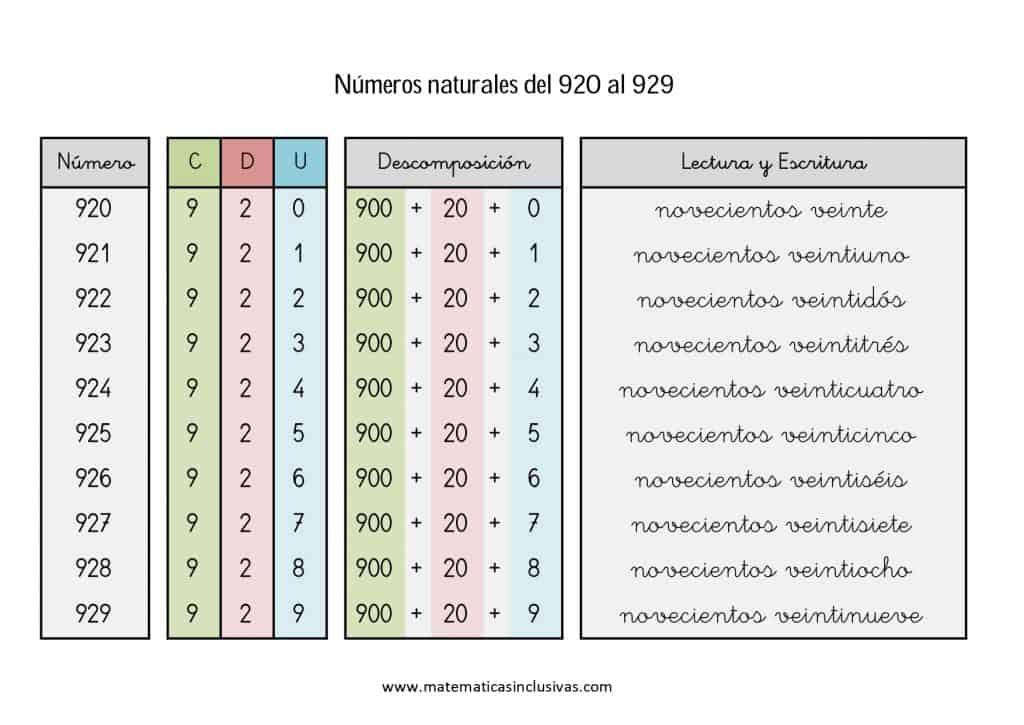 numeros cardinales en letra de 920 a 929