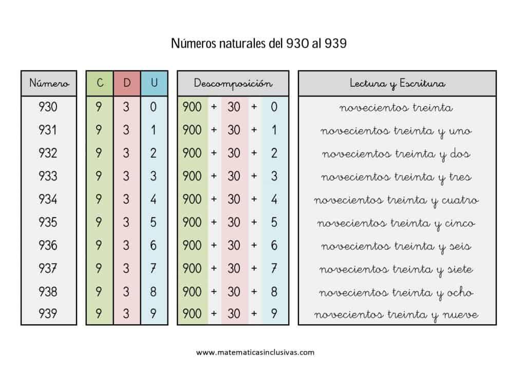 numeros cardinales en letra de 930 a 939