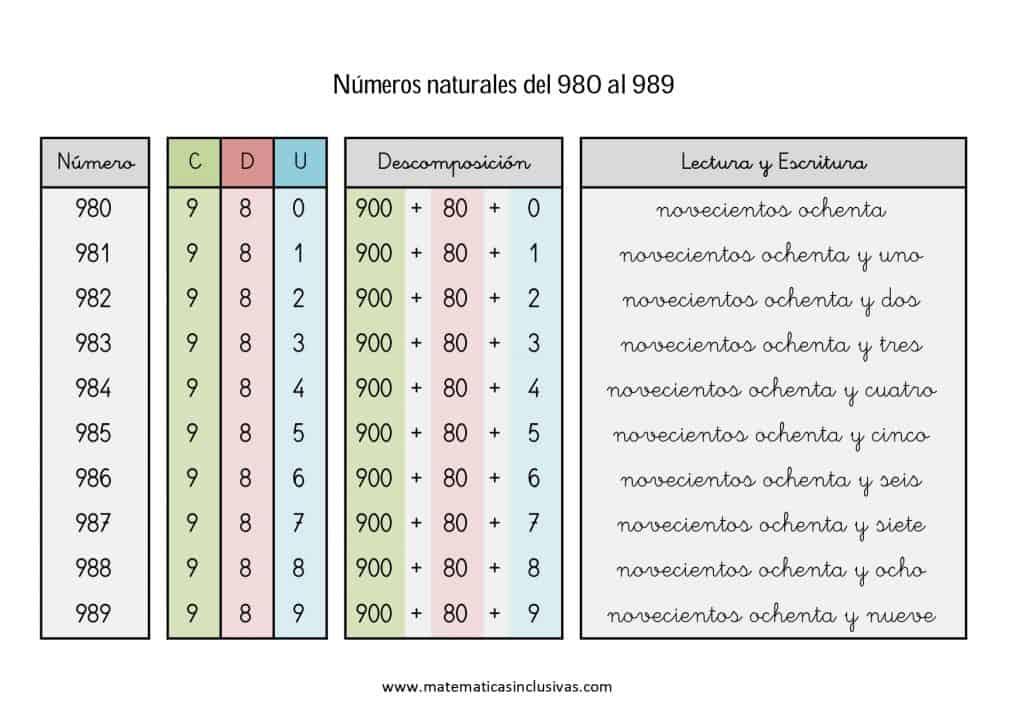 numeros cardinales en letra de 980 a 989