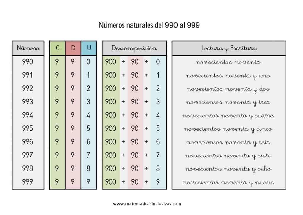 numeros cardinales en letra de 990 a 999