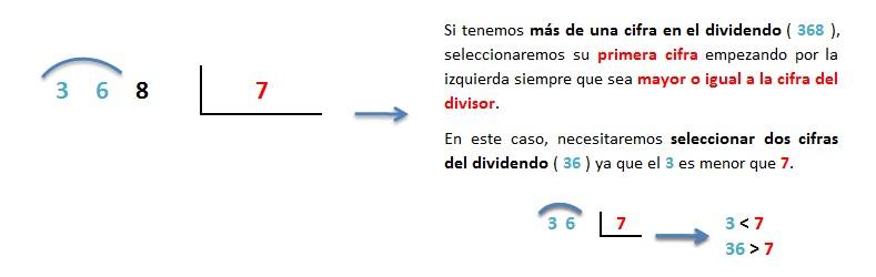 dividir 3 cifras entre 1 cifra inexacta paso a paso