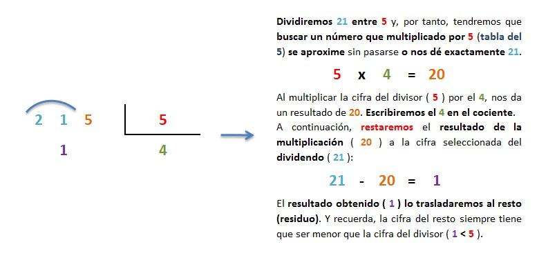 division inexacta 3 entre 1 cifra paso 2