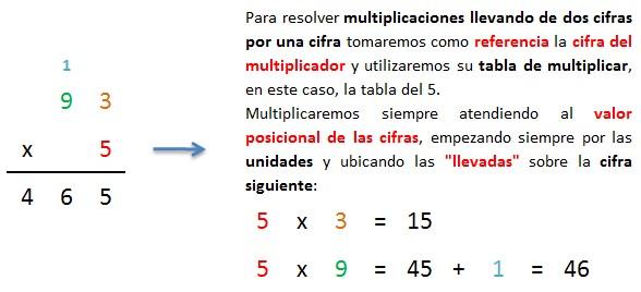 ejemplo multiplicacion paso a paso explicada 2 cifras por 1 cifra llevando