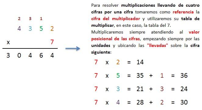 ejemplo multiplicacion paso a paso explicada 4 cifras por 1 cifra llevando