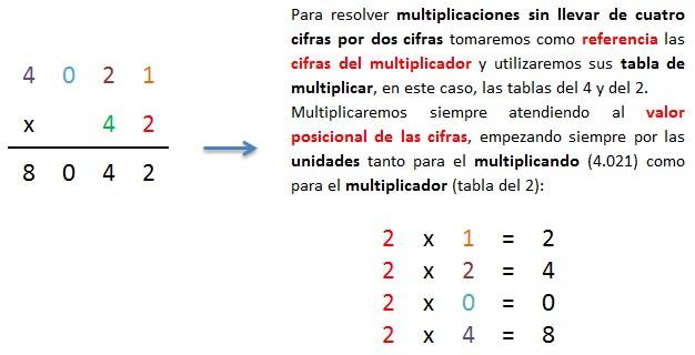 explicacion multiplicacion 4 cifras por 2 cifras sin llevar 1