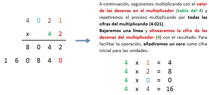 explicacion multiplicacion 4 cifras por 2 cifras sin llevar 2