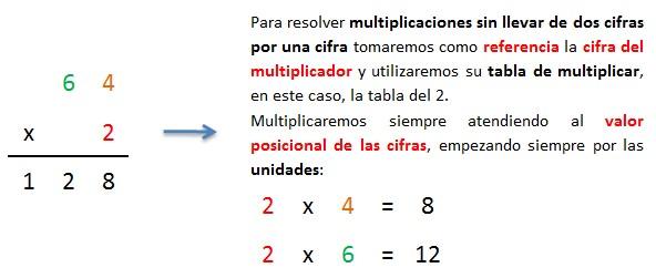 explicacion multiplicacion paso a paso 2 cifras por 1 cifra sin llevar