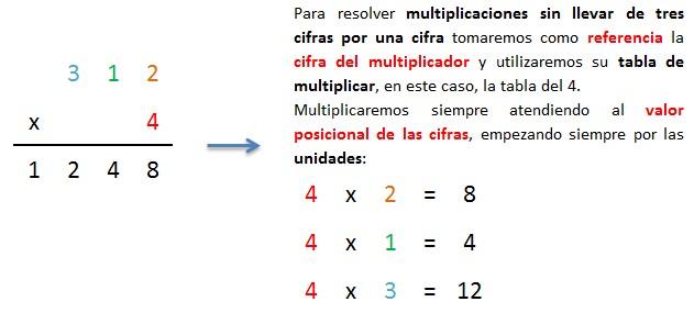 explicacion multiplicacion paso a paso 3 cifras por 1 cifra sin llevadas