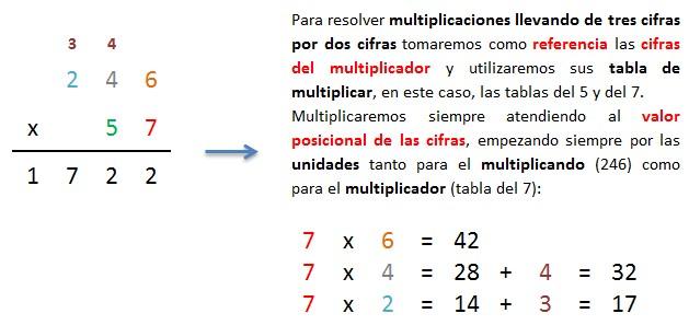 explicacion multiplicar 3 cifras por 2 cifras llevando paso a paso 1