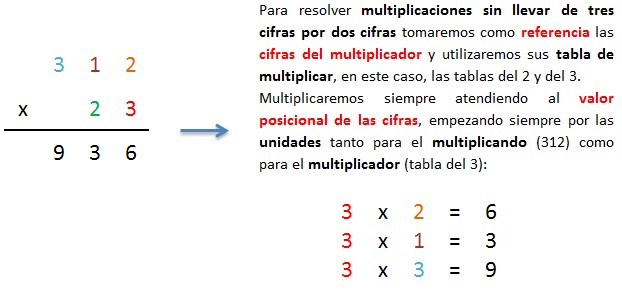 explicacion multiplicar 3 cifras por 2 cifras sin llevar paso a paso 1