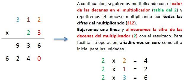 explicacion multiplicar 3 cifras por 2 cifras sin llevar paso a paso 2