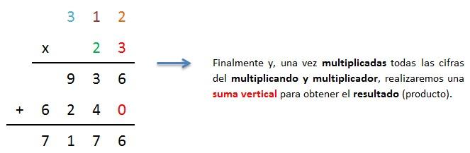 explicacion multiplicar 3 cifras por 2 cifras sin llevar paso a paso 3