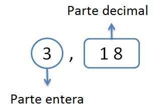 explicacion parte entera y decimal de un numero decimal