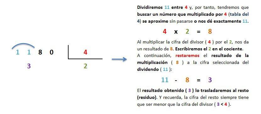 explicacion paso a paso division 4 cifras entre 1 exacta 2