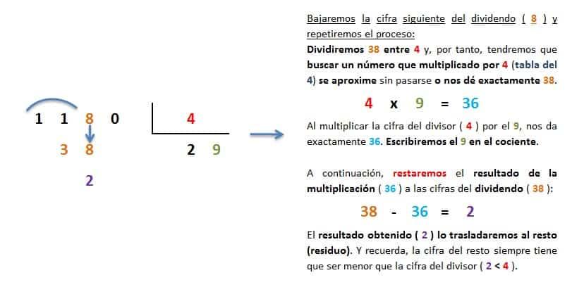 explicacion paso a paso division 4 cifras entre 1 exacta 3