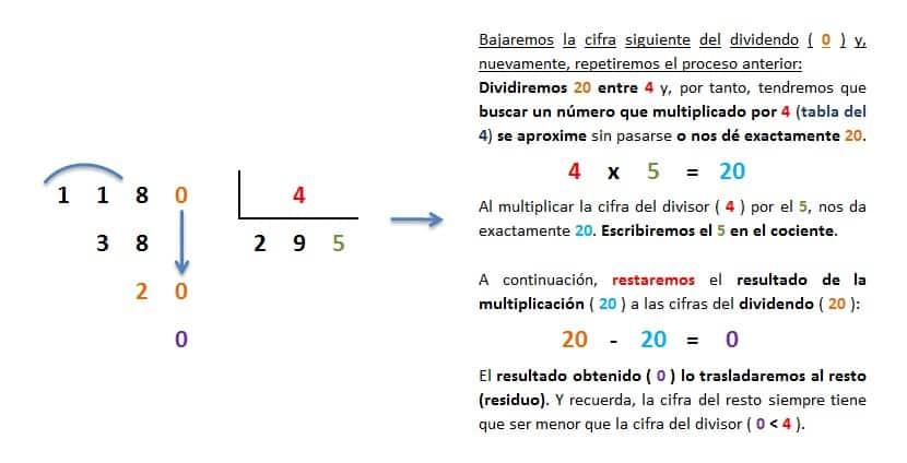 explicacion paso a paso division 4 cifras entre 1 exacta 4