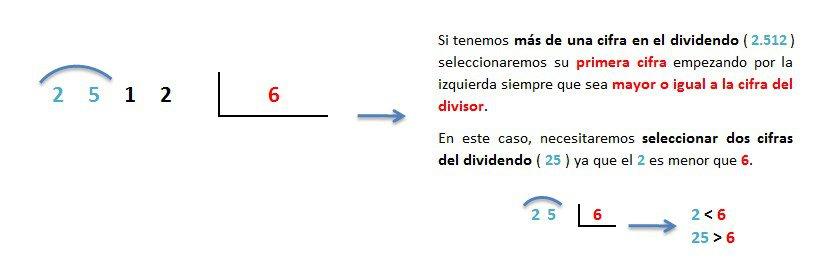 explicacion paso a paso division 4 cifras entre 1 inexacta 1