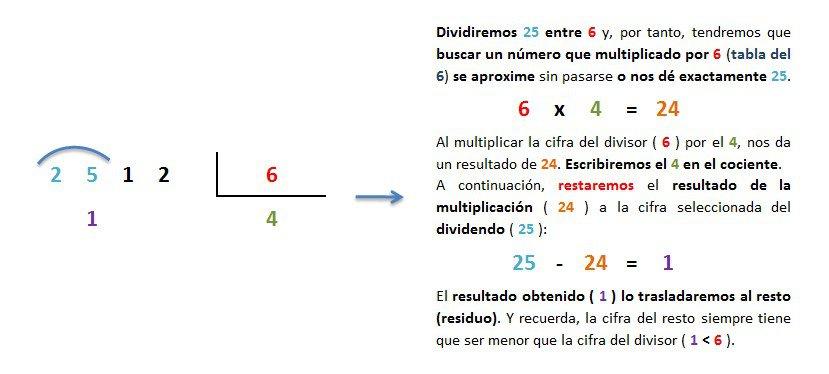 explicacion paso a paso division 4 cifras entre 1 inexacta 2