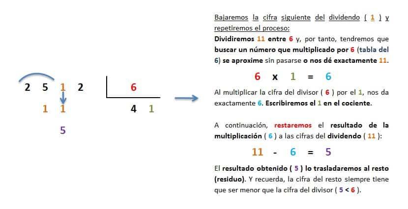 explicacion paso a paso division 4 cifras entre 1 inexacta 3