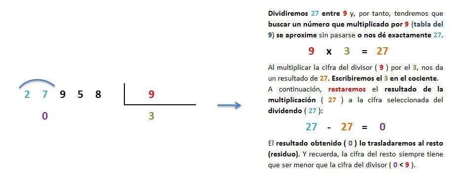 explicacion paso a paso division 5 cifras entre 1 inexacta 2