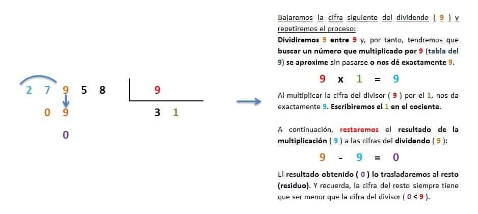 explicacion paso a paso division 5 cifras entre 1 inexacta 3